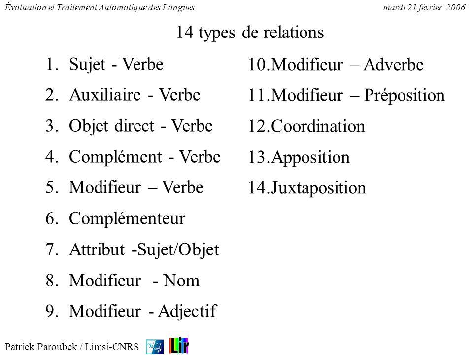 Patrick Paroubek / Limsi-CNRS Évaluation et Traitement Automatique des Languesmardi 21 février 2006 1.Sujet - Verbe 2.Auxiliaire - Verbe 3.Objet direc