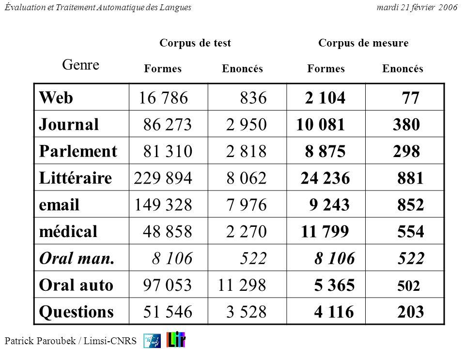 Patrick Paroubek / Limsi-CNRS Évaluation et Traitement Automatique des Languesmardi 21 février 2006 Web 16 786 836 2 104 77 Journal 86 273 2 950 10 08