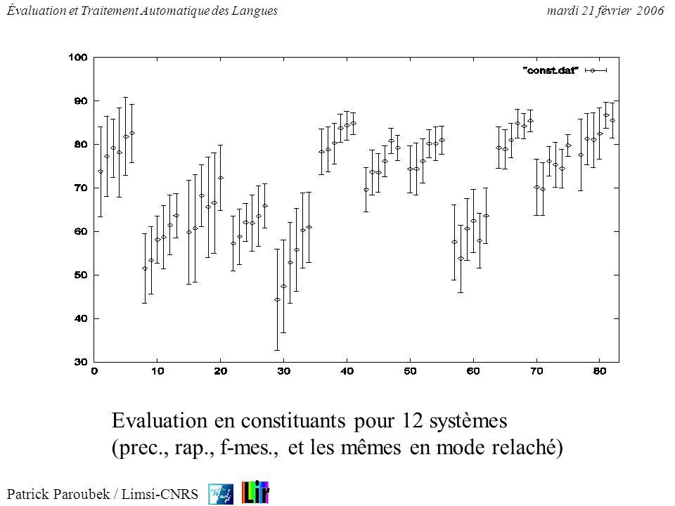Patrick Paroubek / Limsi-CNRS Évaluation et Traitement Automatique des Languesmardi 21 février 2006 Evaluation en constituants pour 12 systèmes (prec.