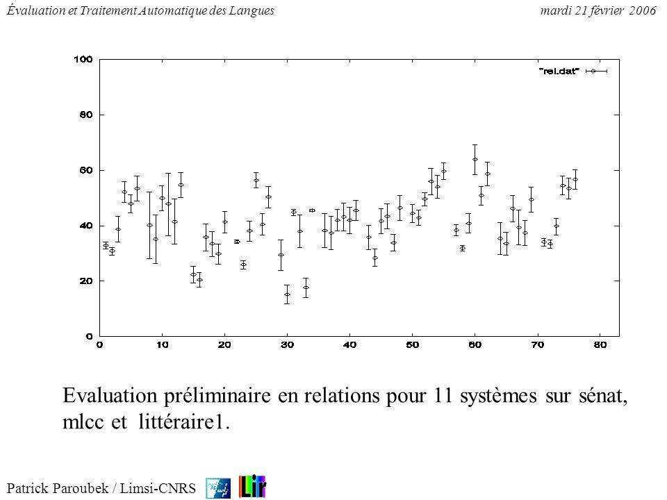 Patrick Paroubek / Limsi-CNRS Évaluation et Traitement Automatique des Languesmardi 21 février 2006 Evaluation préliminaire en relations pour 11 systè