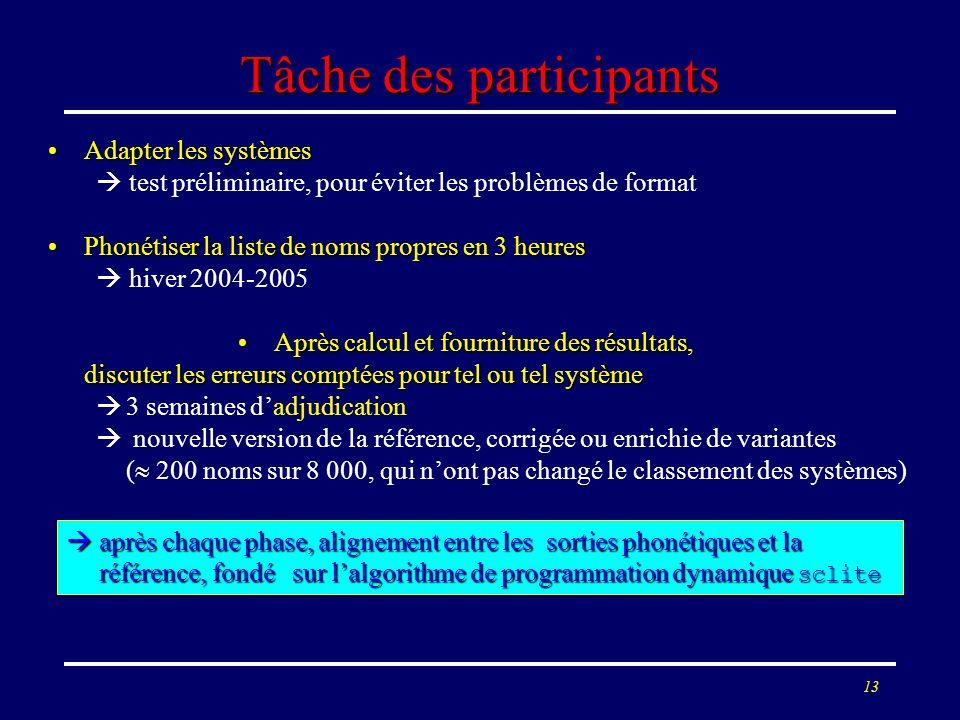 13 Tâche des participants Adapter les systèmesAdapter les systèmes test préliminaire, pour éviter les problèmes de format Phonétiser la liste de noms