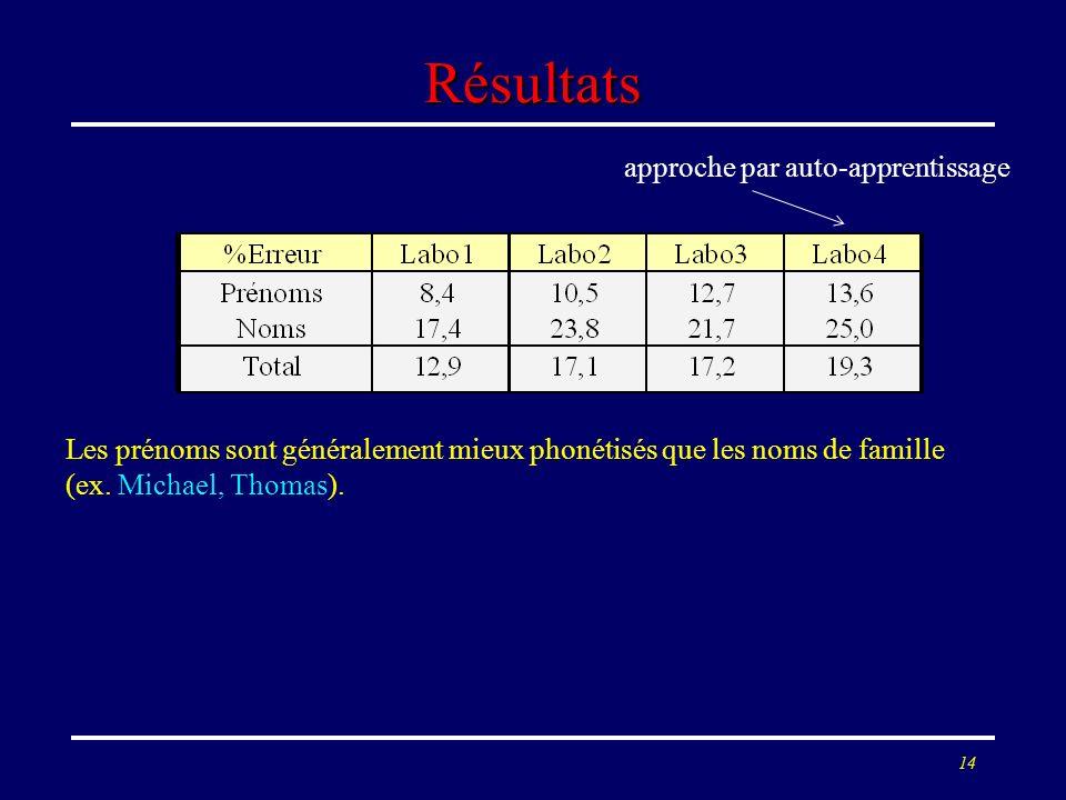 14 Résultats approche par auto-apprentissage Les prénoms sont généralement mieux phonétisés que les noms de famille (ex. Michael, Thomas).