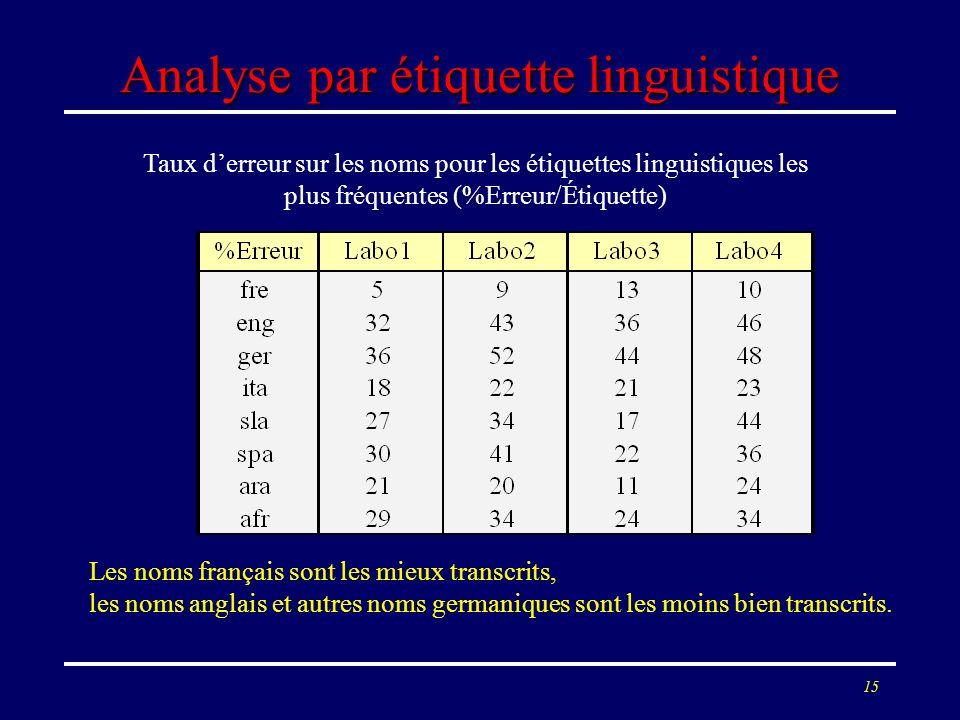 15 Analyse par étiquette linguistique Taux derreur sur les noms pour les étiquettes linguistiques les plus fréquentes (%Erreur/Étiquette) Les noms fra