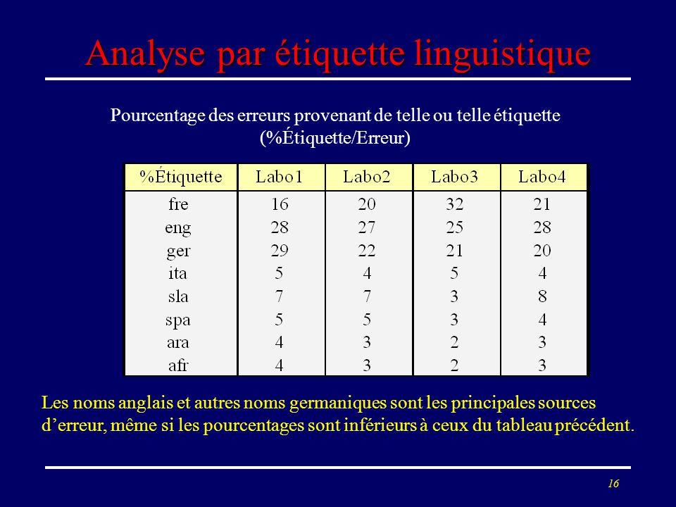16 Analyse par étiquette linguistique Pourcentage des erreurs provenant de telle ou telle étiquette (%Étiquette/Erreur) Les noms anglais et autres nom