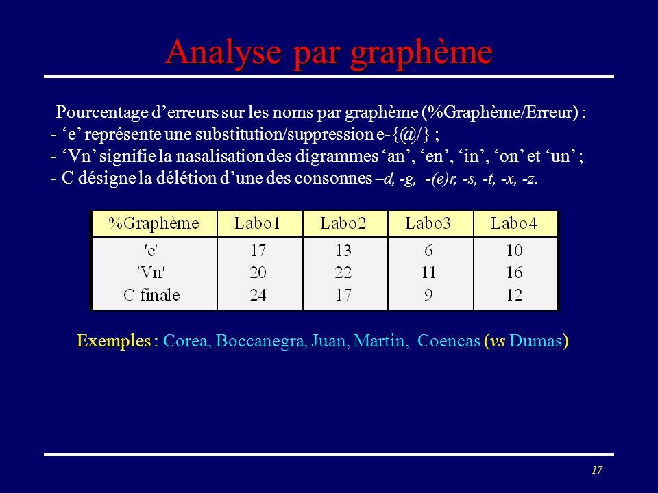 17 Analyse par graphème Pourcentage derreurs sur les noms par graphème (%Graphème/Erreur) : - e représente une substitution/suppression e-{@/} ; - Vn