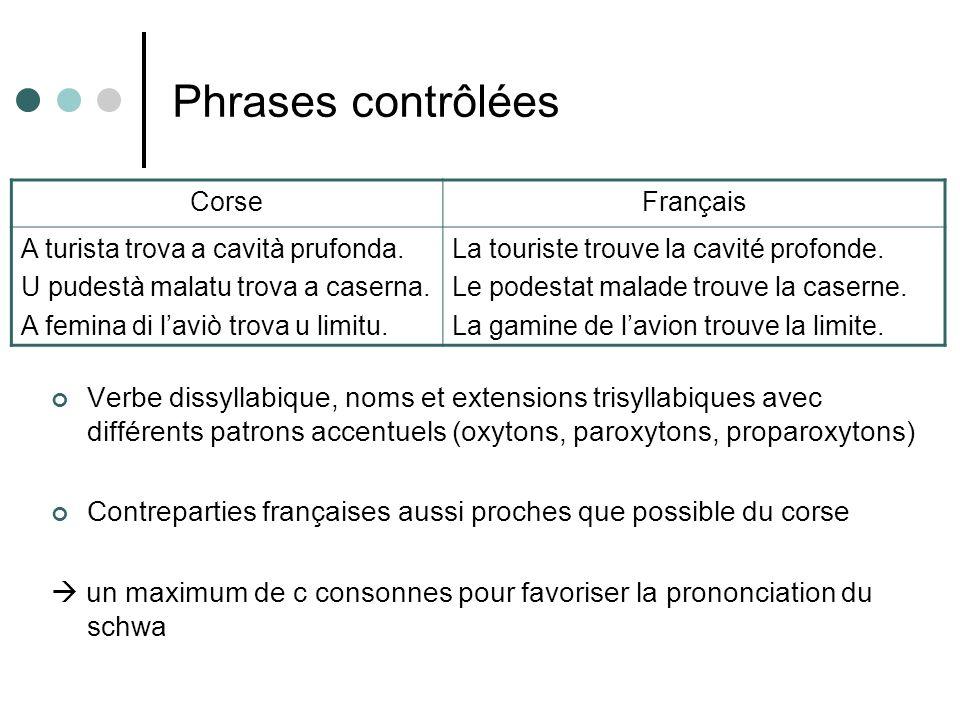 Phrases contrôlées Verbe dissyllabique, noms et extensions trisyllabiques avec différents patrons accentuels (oxytons, paroxytons, proparoxytons) Cont