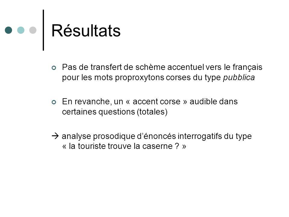 Résultats Pas de transfert de schème accentuel vers le français pour les mots proproxytons corses du type pubblica En revanche, un « accent corse » au