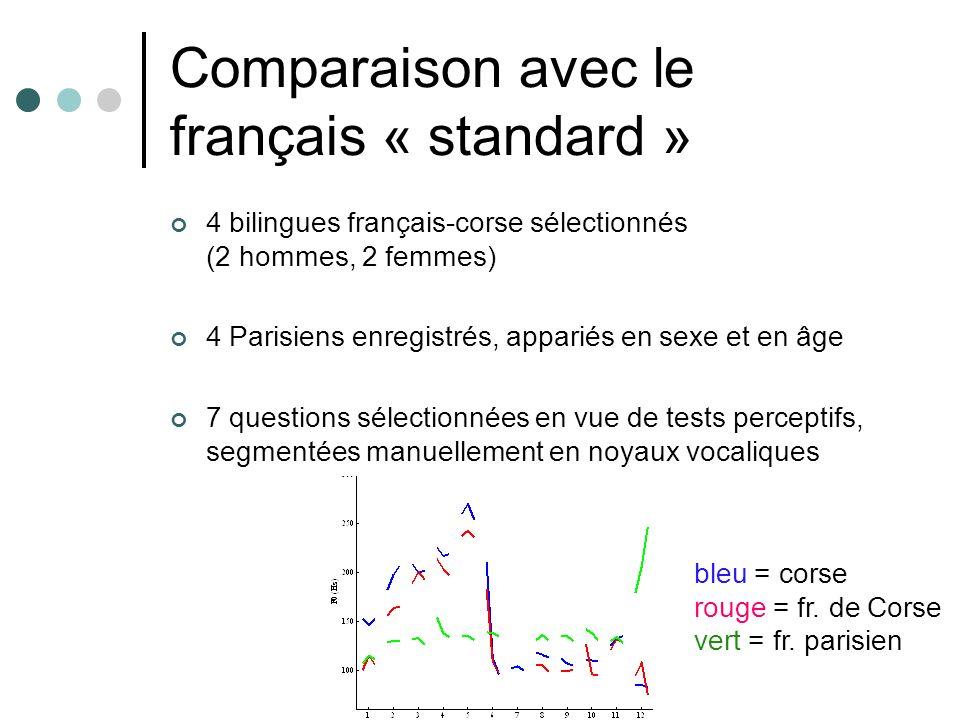 Comparaison avec le français « standard » 4 bilingues français-corse sélectionnés (2 hommes, 2 femmes) 4 Parisiens enregistrés, appariés en sexe et en