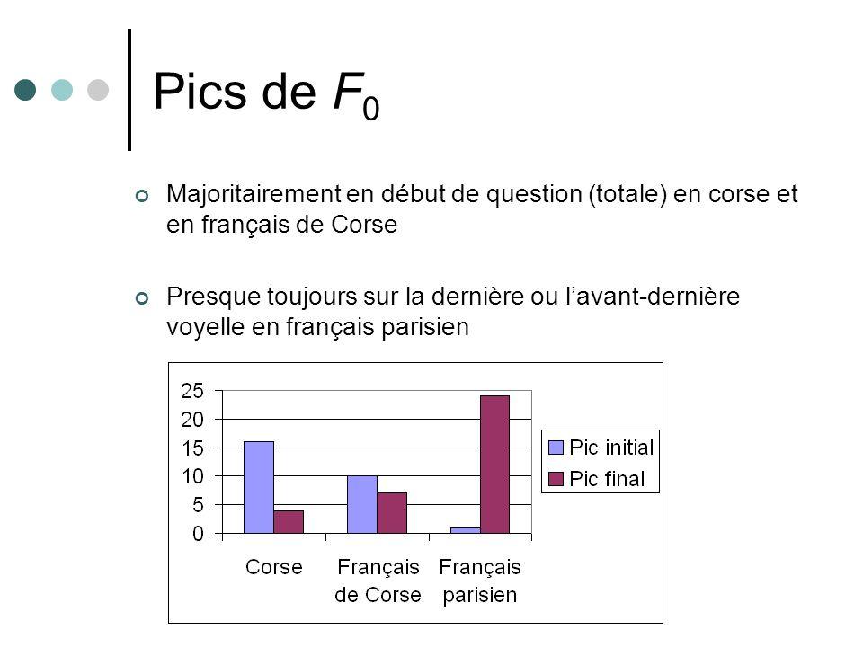 Pics de F 0 Majoritairement en début de question (totale) en corse et en français de Corse Presque toujours sur la dernière ou lavant-dernière voyelle