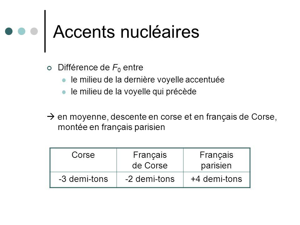 Accents nucléaires Différence de F 0 entre le milieu de la dernière voyelle accentuée le milieu de la voyelle qui précède en moyenne, descente en cors