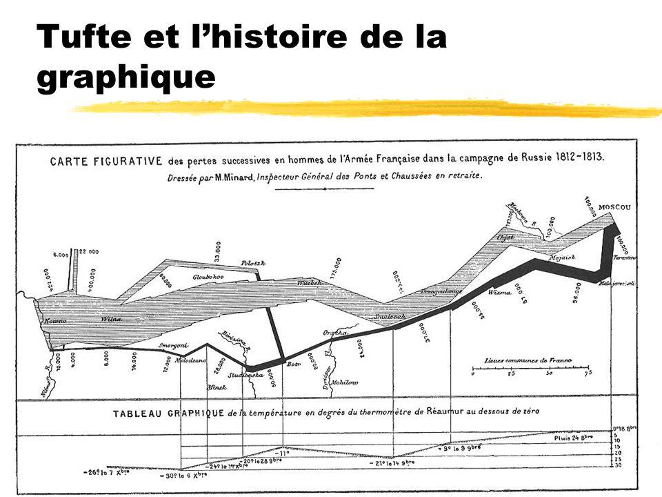 Tufte et lhistoire de la graphique