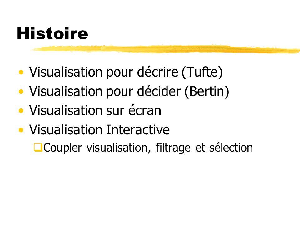 Histoire Visualisation pour décrire (Tufte) Visualisation pour décider (Bertin) Visualisation sur écran Visualisation Interactive Coupler visualisatio