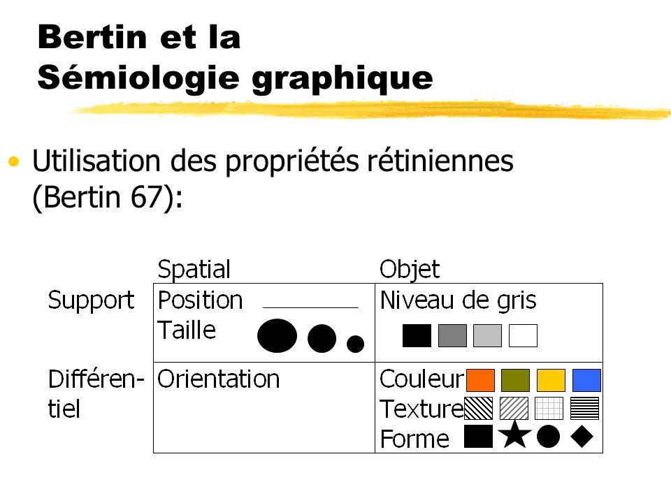 Bertin et la Sémiologie graphique Utilisation des propriétés rétiniennes (Bertin 67):