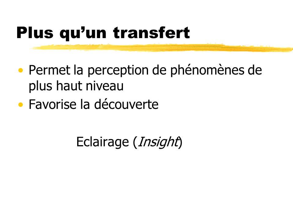 Plus quun transfert Permet la perception de phénomènes de plus haut niveau Favorise la découverte Eclairage (Insight)