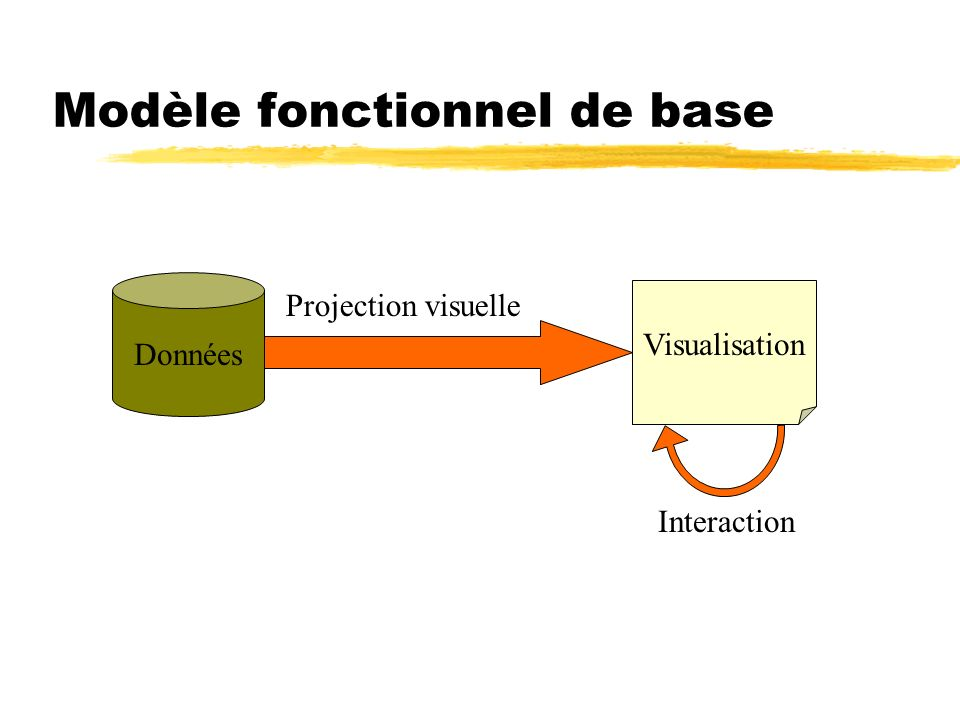 Modèle fonctionnel de base Données Visualisation Projection visuelle Interaction