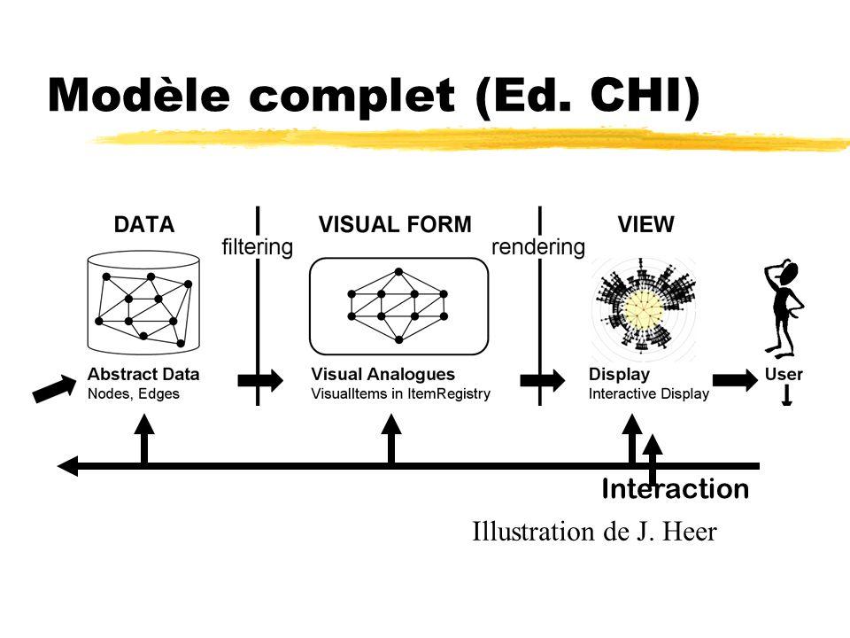 Modèle complet (Ed. CHI) Illustration de J. Heer Interaction