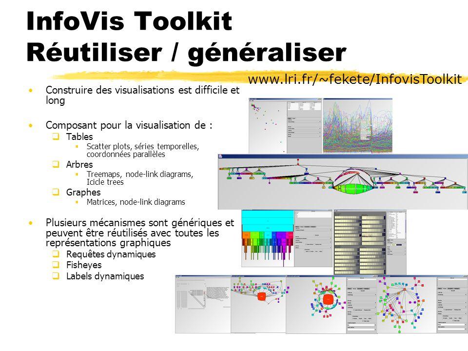 InfoVis Toolkit Réutiliser / généraliser www.lri.fr/~fekete/InfovisToolkit Construire des visualisations est difficile et long Composant pour la visua