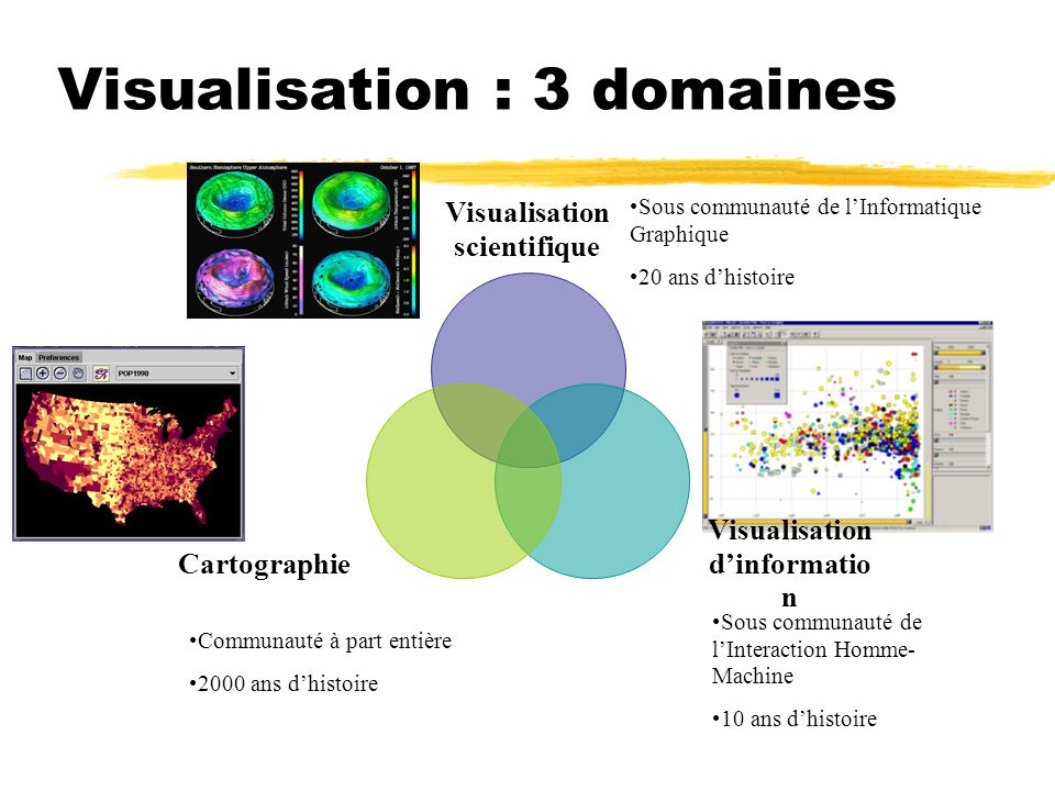 Visualisation : 3 domaines Visualisation scientifique Visualisation dinformatio n Cartographie Communauté à part entière 2000 ans dhistoire Sous commu