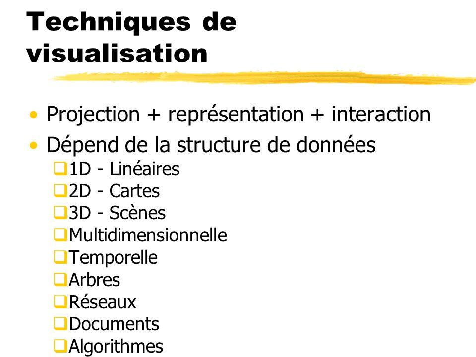 Techniques de visualisation Projection + représentation + interaction Dépend de la structure de données 1D - Linéaires 2D - Cartes 3D - Scènes Multidi