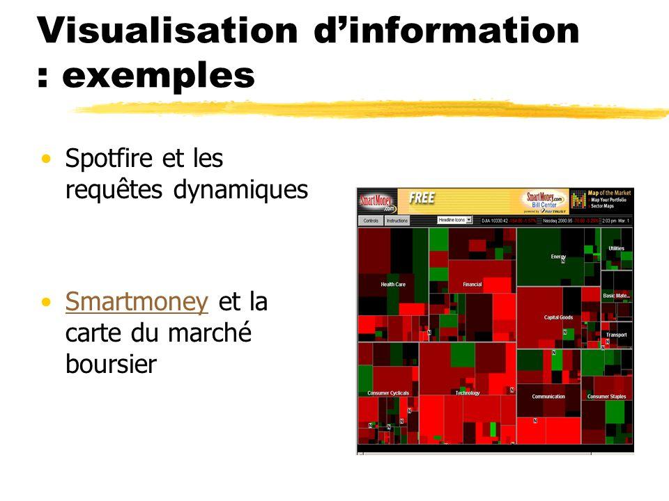 Visualisation dinformation : exemples Spotfire et les requêtes dynamiques Smartmoney et la carte du marché boursierSmartmoney