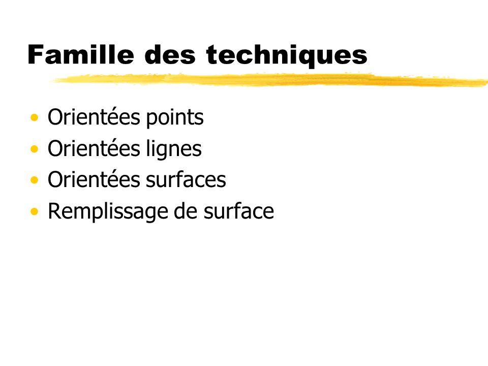 Famille des techniques Orientées points Orientées lignes Orientées surfaces Remplissage de surface