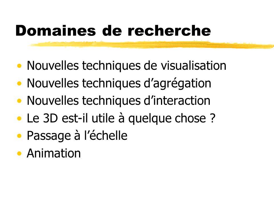 Domaines de recherche Nouvelles techniques de visualisation Nouvelles techniques dagrégation Nouvelles techniques dinteraction Le 3D est-il utile à qu
