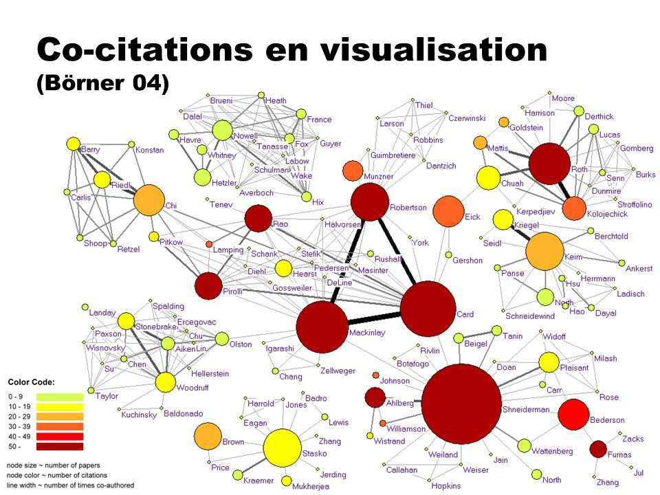Co-citations en visualisation (Börner 04)