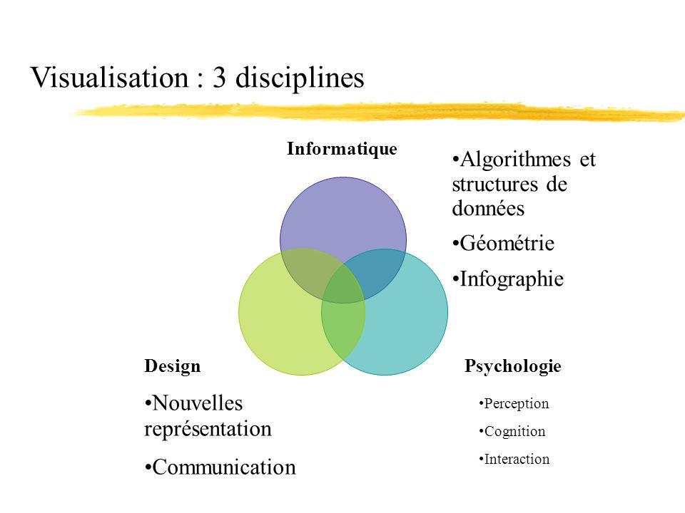 Visualisation : 3 disciplines Informatique PsychologieDesign Algorithmes et structures de données Géométrie Infographie Perception Cognition Interacti