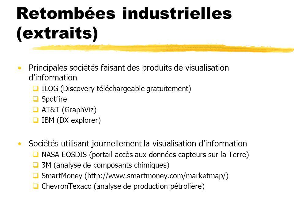 Retombées industrielles (extraits) Principales sociétés faisant des produits de visualisation dinformation ILOG (Discovery téléchargeable gratuitement