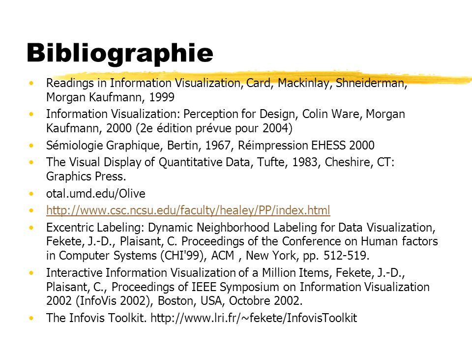 Bibliographie Readings in Information Visualization, Card, Mackinlay, Shneiderman, Morgan Kaufmann, 1999 Information Visualization: Perception for Des