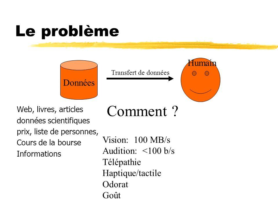 Propriétés de la vision Sens ayant la plus grande bande passante Rapide, parallèle Reconnaissance de formes Pré-attentif Etend les capacités cognitives et mémorielles (teste de multiplication) On pense visuellement Super.