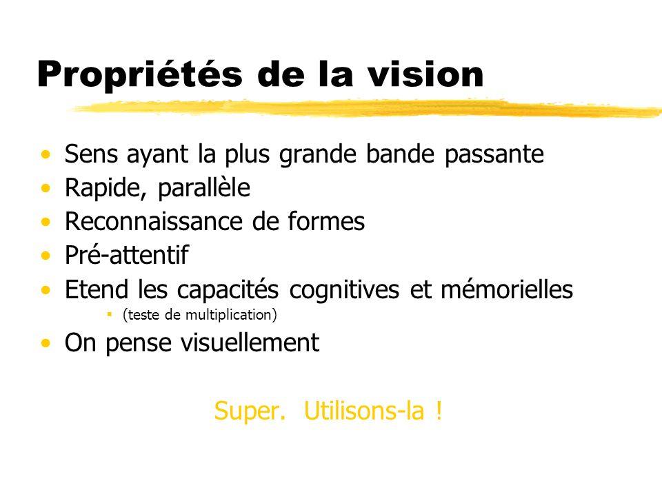 Propriétés de la vision Sens ayant la plus grande bande passante Rapide, parallèle Reconnaissance de formes Pré-attentif Etend les capacités cognitive