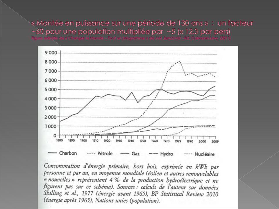 1950 : total hors bois 1,7Gtep soit 0,7tep/hab.an bois inclus ~2,2Gtep soit 0,9 tep/hab.an 2008 : 12,3 Gtep (1,84 tep/hab.an) 2009 : à peu près stable (~1,8 tep/hab.an) Prospective AIE pour 2035 (2 scénarii) : « Nouvelles politiques » 16,7 Gtep (1,93 tep/hab.an) « 450 ppm » 14,8 Gtep (1,71 tep/hab.an)