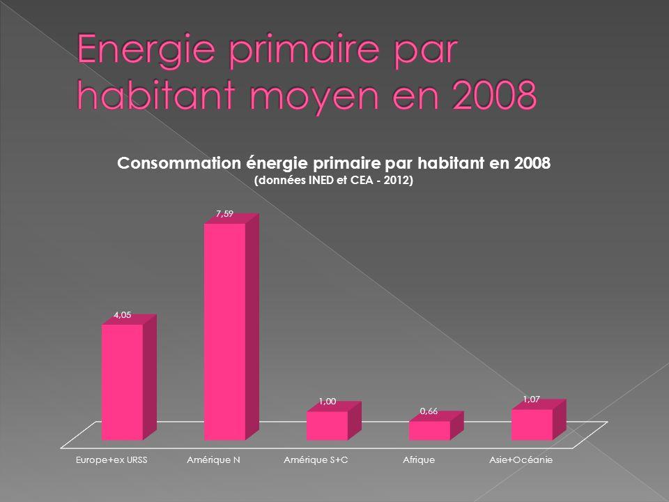 Léconomie mondiale est alimentée par une consommation massive dénergie à 80% issue des combustibles fossiles Le pétrole qui représente aujourdhui 1/3 de la consommation est une ressource en déclin.