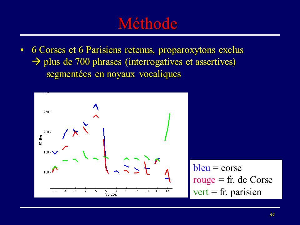 33 Analyse prosodique Pour les questions, similarités entre corse et français de CorsePour les questions, similarités entre corse et français de Corse