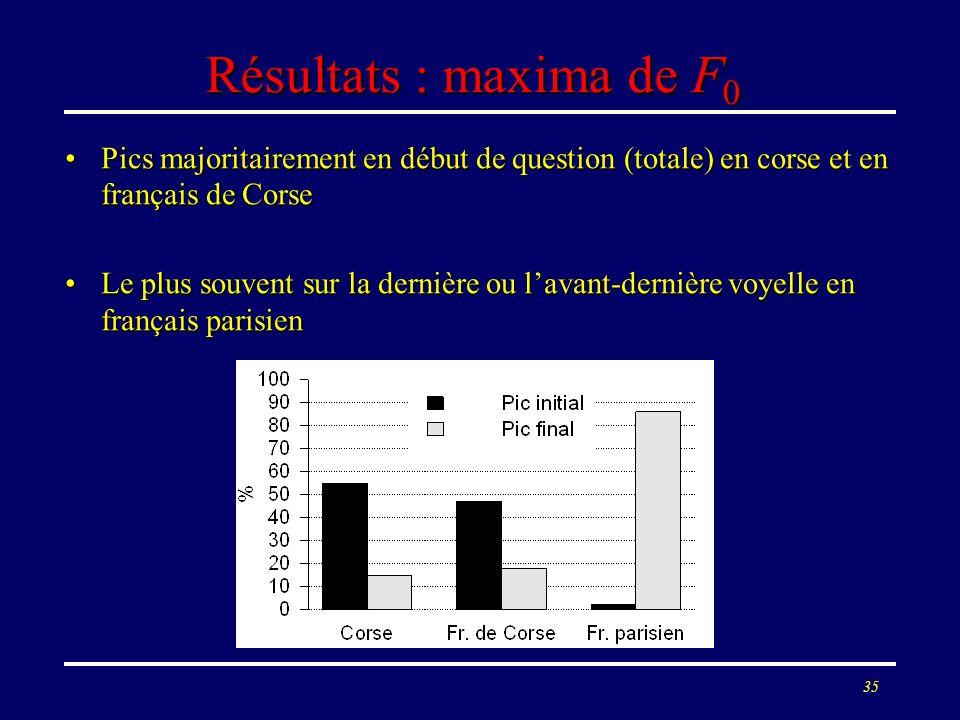 34 Méthode 6 Corses et 6 Parisiens retenus, proparoxytons exclus6 Corses et 6 Parisiens retenus, proparoxytons exclus plus de 700 phrases (interrogati
