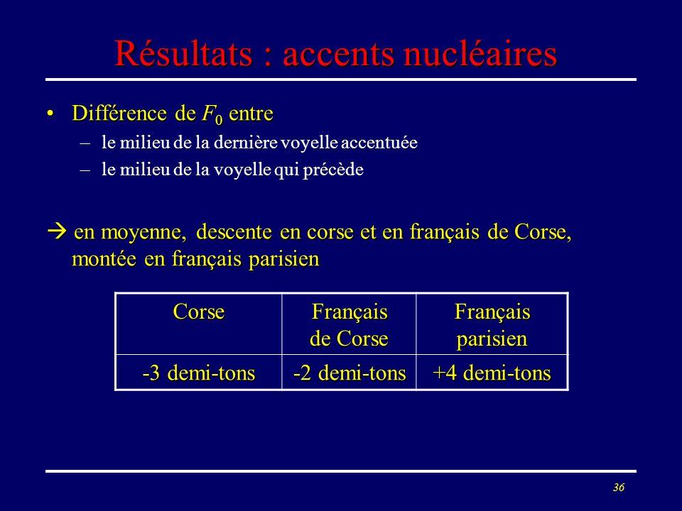 35 Résultats : maxima de F 0 Pics majoritairement en début de question (totale) en corse et en français de CorsePics majoritairement en début de quest