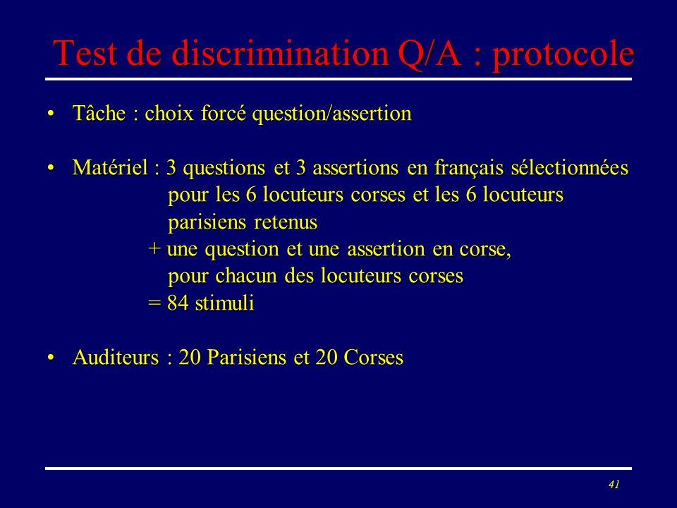 40 Test XAB : résultats La prosodie du français de Corse est jugée plus proche du corse que nen est la prosodie du français parisien.La prosodie du fr