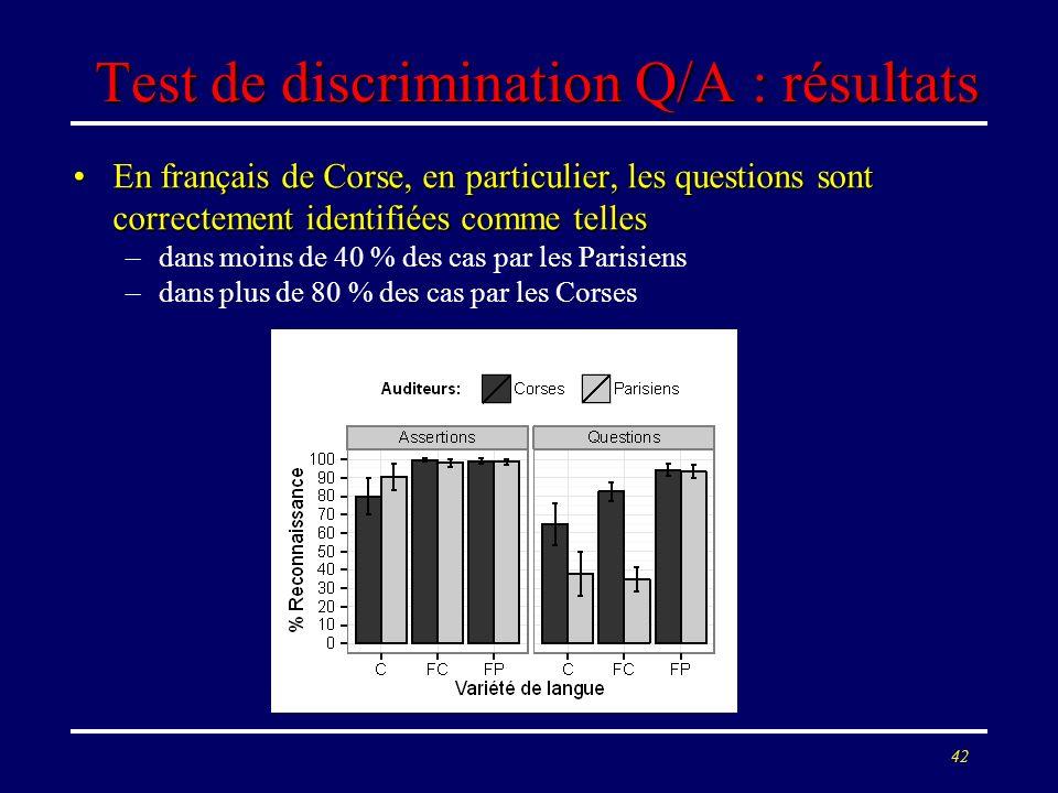 41 Test de discrimination Q/A : protocole Tâche : choix forcé question/assertionTâche : choix forcé question/assertion Matériel : 3 questions et 3 ass