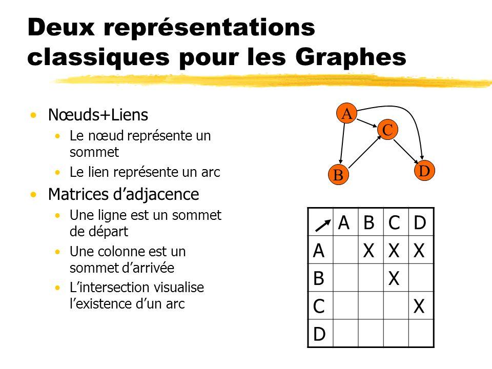 Utilisation des graphes La modélisation de données par graphes est très (trop) flexible: Le Web, le circuit routier, voies ferrées, Internet, circuit de voyage, modules logiciels, réseaux sociaux (arbres généalogique), etc.