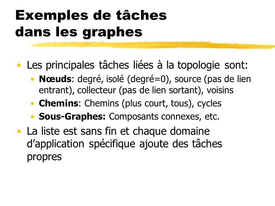 Attributs dans les graphes La structure de graphe ne définit quune topologie On peut associer des attributs aux sommets ainsi quaux arcs (on parle alors de réseau) Par exemple un nom, poids, taille, etc.