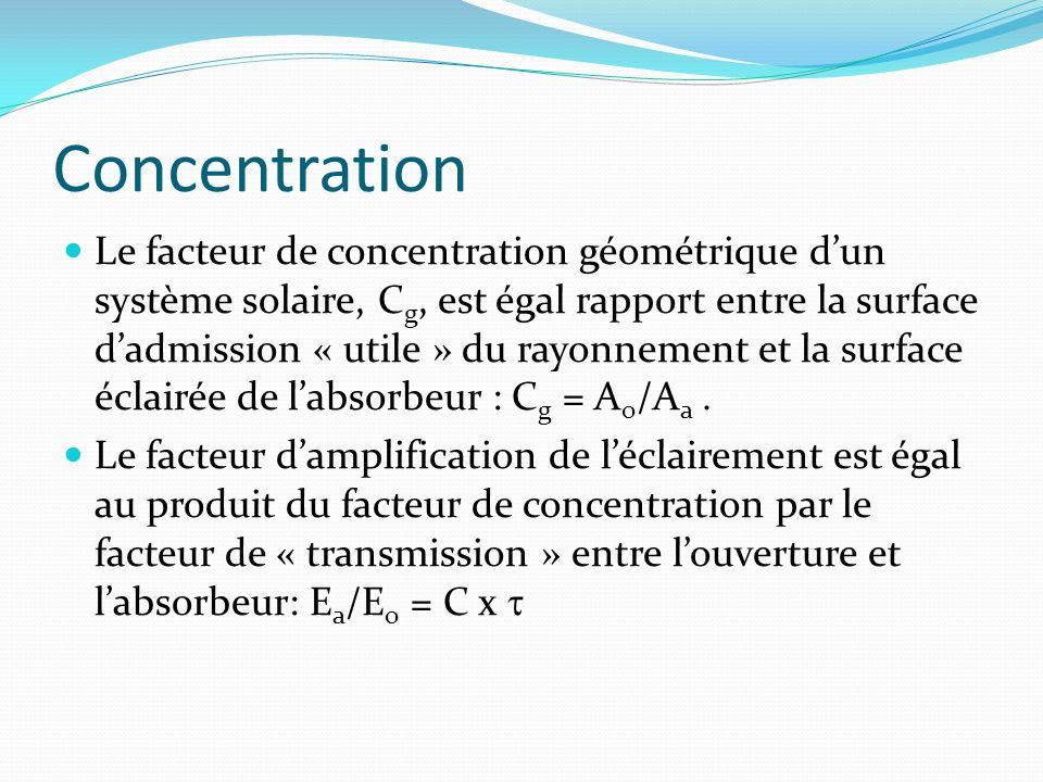 2 types de capteurs : Les insolateurs : C 1 Les concentrateurs : C>1 (jusquà quelques milliers en pratique) N.B : Seul le rayonnement direct peut être concentré.