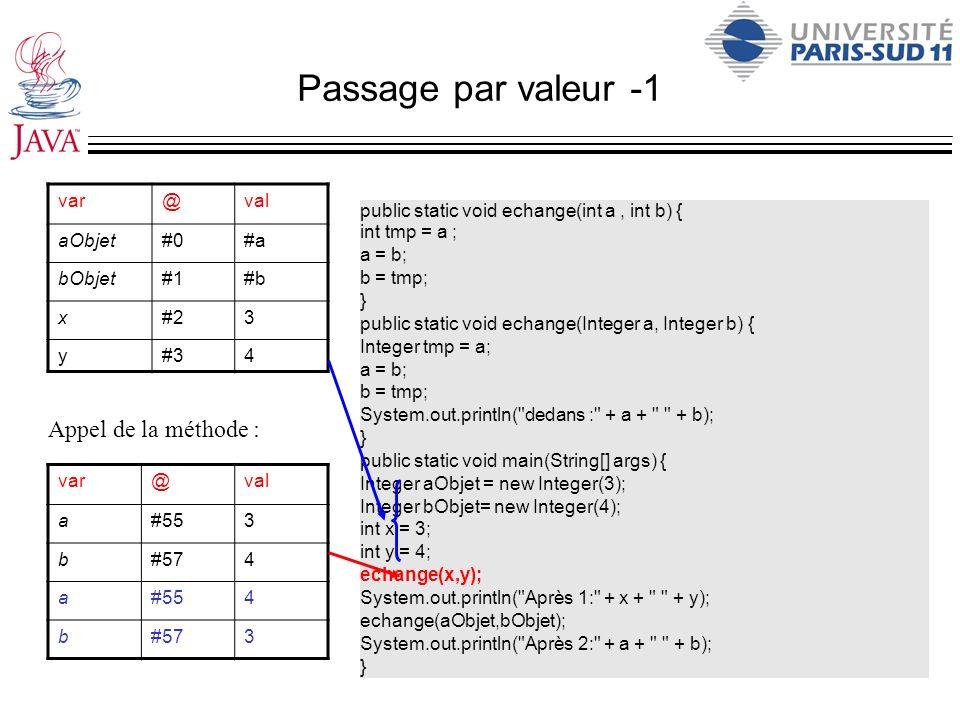 Passage par valeur -1 var@val aObjet#0#a bObjet#1#b x#23 y#34 public static void echange(int a, int b) { int tmp = a ; a = b; b = tmp; } public static