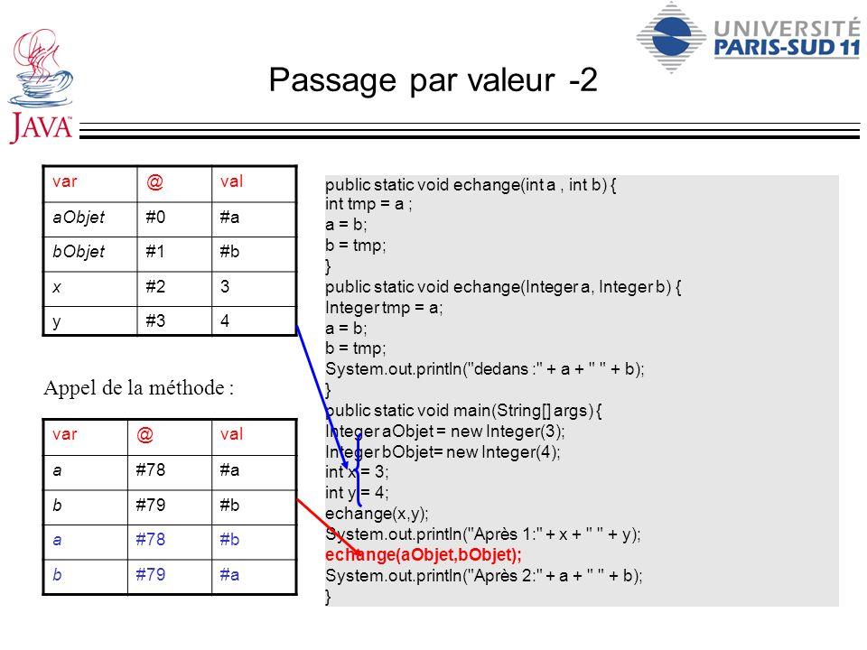 Passage par valeur -2 var@val aObjet#0#a bObjet#1#b x#23 y#34 var@val a#78#a b#79#b a#78#b b#79#a Appel de la méthode : public static void echange(int