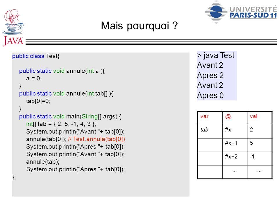 Mais pourquoi ? public class Test{ public static void annule(int a ){ a = 0; } public static void annule(int tab[] ){ tab[0]=0; } public static void m