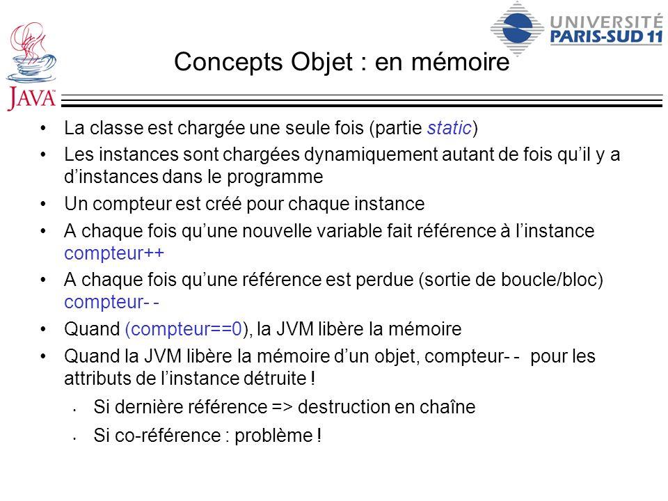 Concepts Objet : en mémoire La classe est chargée une seule fois (partie static) Les instances sont chargées dynamiquement autant de fois quil y a din