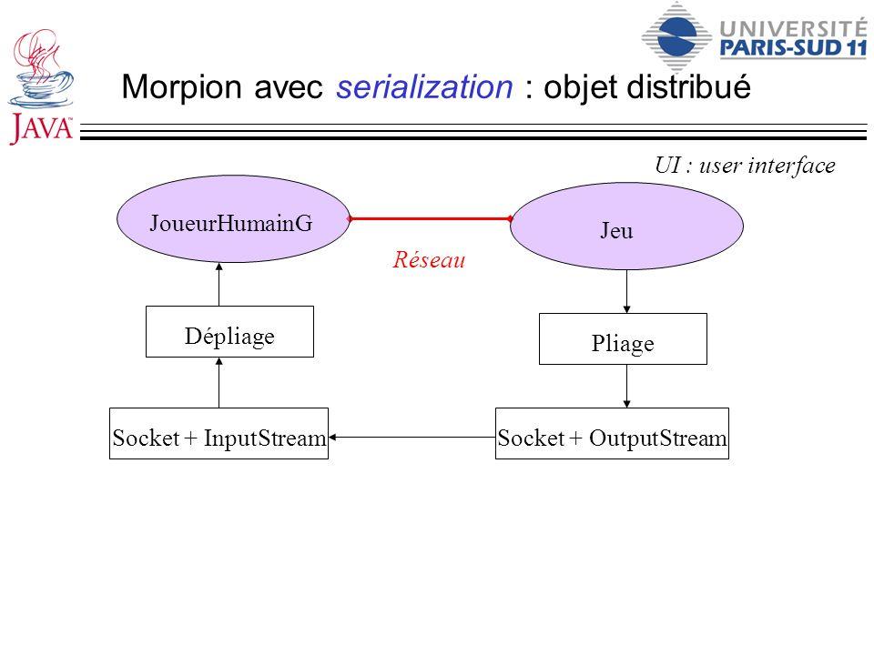 Morpion avec serialization : objet distribué UI : user interface Réseau JoueurHumainG Jeu Dépliage Socket + InputStream Pliage Socket + OutputStream