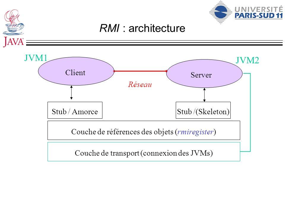 RMI : architecture Réseau Client Server Stub / Amorce Couche de références des objets (rmiregister) Stub /(Skeleton) Couche de transport (connexion de