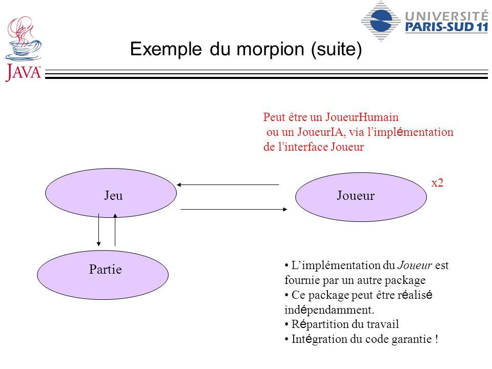 Exemple du morpion (suite) Partie JeuJoueur x2 Peut être un JoueurHumain ou un JoueurIA, via l impl é mentation de l interface Joueur Limplémentation
