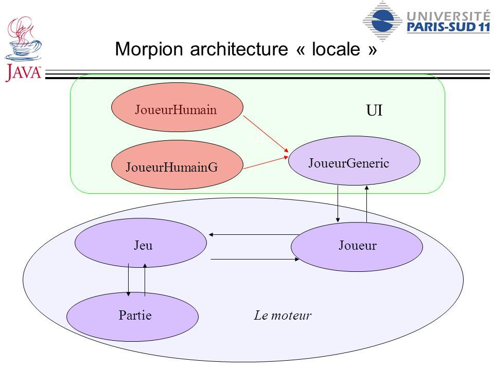 UI Morpion architecture « locale » Partie JeuJoueur Le moteur JoueurGeneric JoueurHumain JoueurHumainG UI